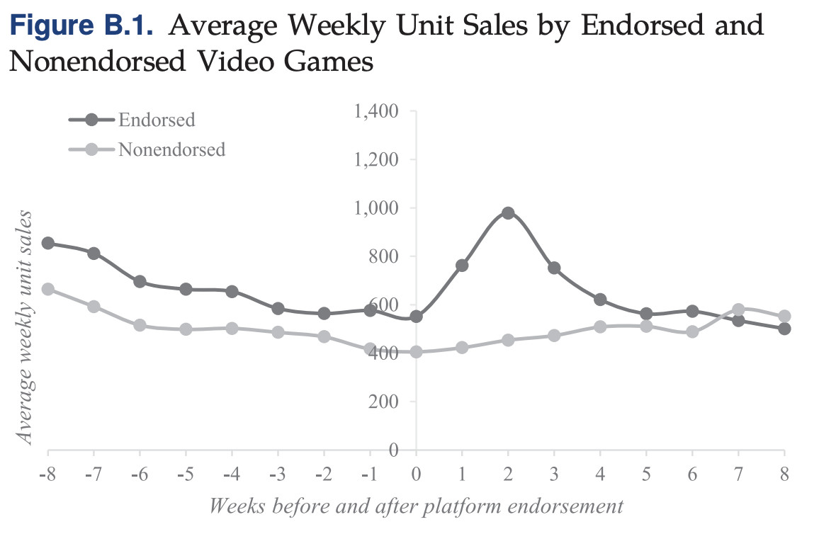 A chart showing the average weekly unit sales by endorsed and non-endorsed video games.