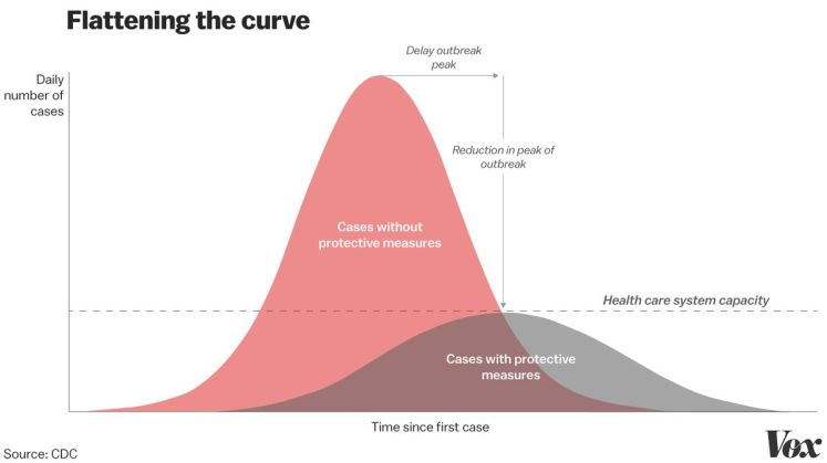 An infographic that shows the goals of mitigation during an outbreak with two curves. The X-axis represents the number of daily cases and they Y-axis represents the amount of time since the first case. The first curve represents the number of cases when no protective measures during an outbreak are implemented and displays a large peak. The second curve is much lower, representing a much smaller rise in the number of cases if protective measures are implemented.