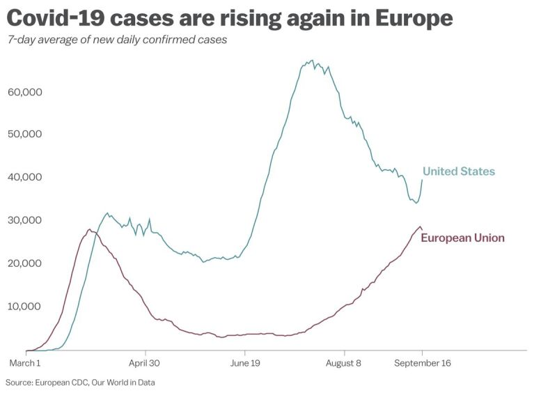 """Chart: """"Covid-19 cases are rising again in Europe"""""""