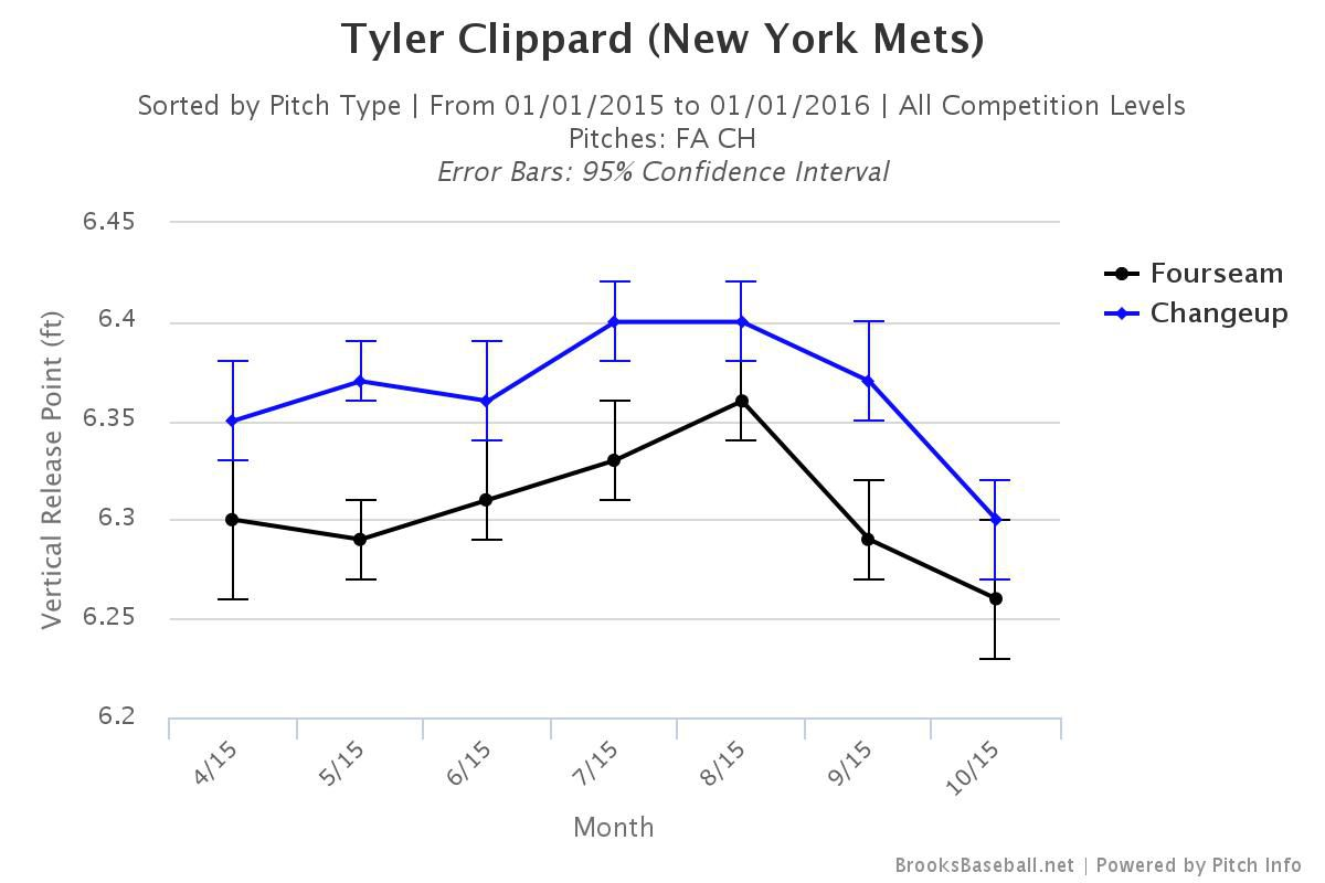 Why Is Tyler Clippard Still A Free Agent