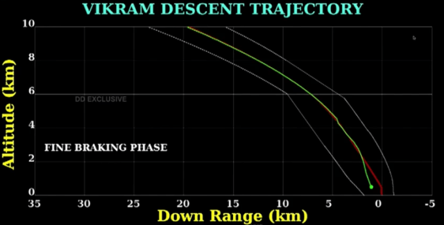 Vikram Lander's trajectory during its descent to the Moon