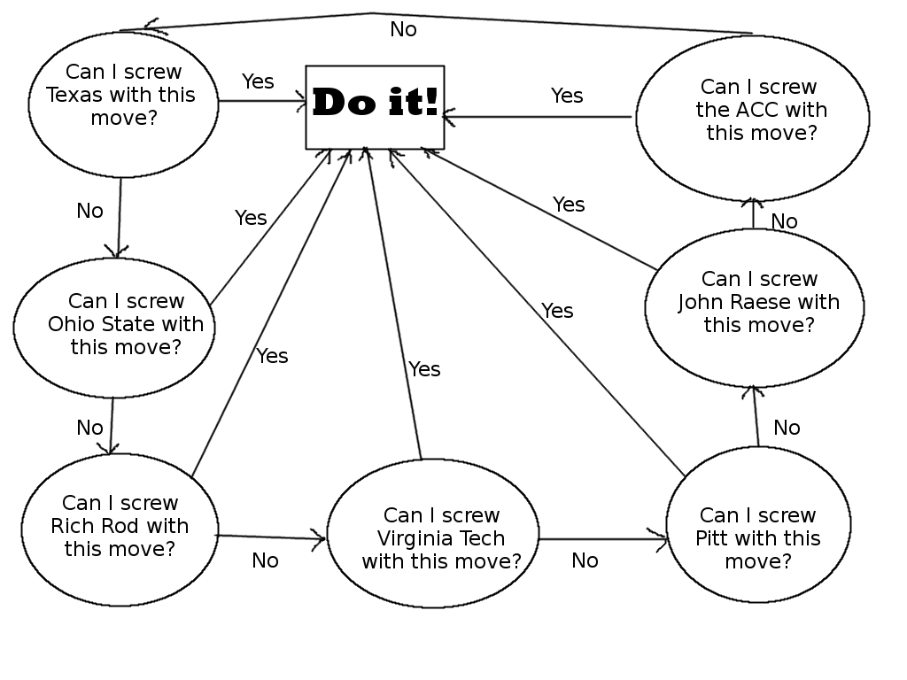The Oliver Luck Who To Screw Flowchart For The College