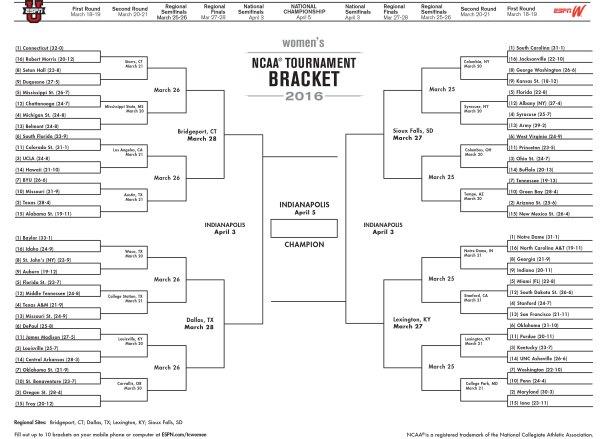 Women's NCAA bracket 2016: Full tournament schedule ...