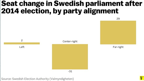 The left won Sweden's election — thanks to surging support ...