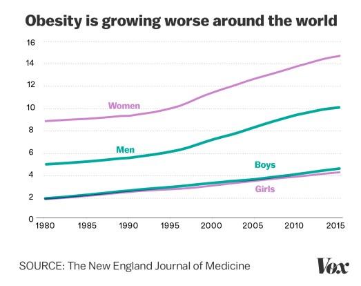 Image result for obesity vox 2017