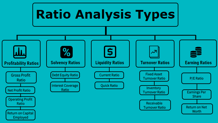 Ratio Analysis Types Top 5 Types Of Ratios With Formulas