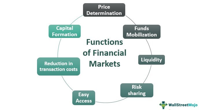 Functions-of-Financial-Market
