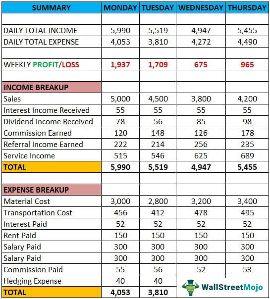Well kept wallet by josh patokaupdated december 15, 2020 some of the links included in this article are. Weekly Budget Template Free Download Ods Excel Pdf Csv