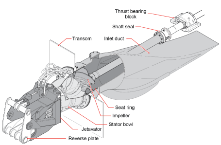 Learn about Waterjet Propulsion System - A Maritime industry Affairs