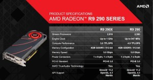 AMD Radeon R9 290 'Hawaii' GPU Block Diagram Pictured and Detailed