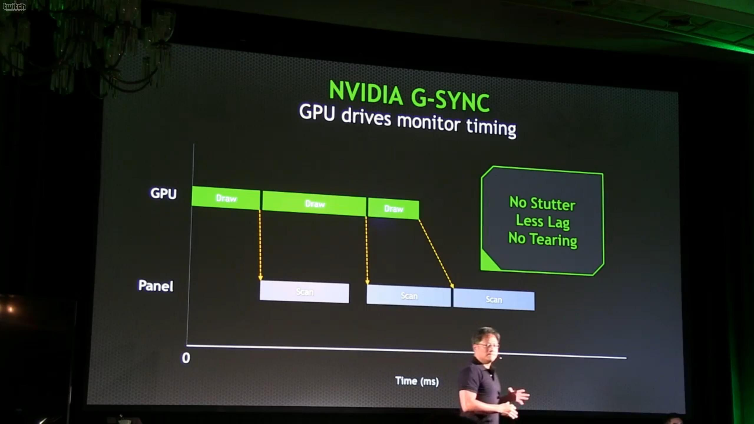 NVIDIA G Sync Technology Unveiled An End To LAG Stutter And Tearing For PC Gamers