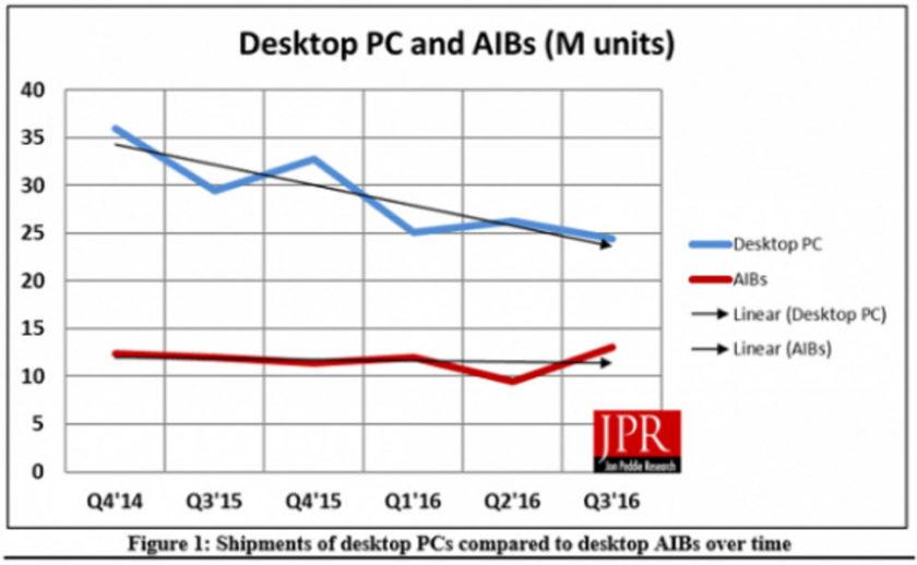 AIB GPU Shipments Q3 2016