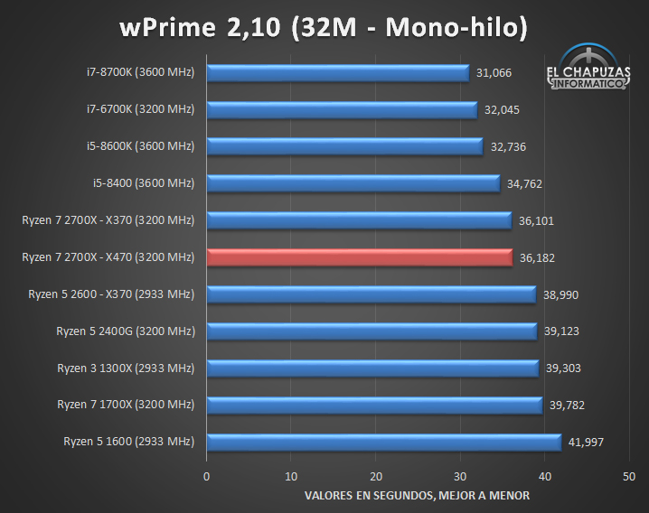 AMD Ryzen 7 2700X X470 Review Out Beats I7 8700K In