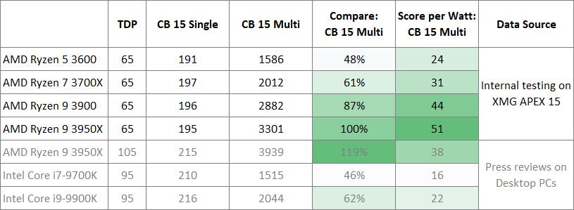 CPU de escritorio AMD Ryzen 3000 Probado en las computadoras portátiles APEX 15 de XMG.