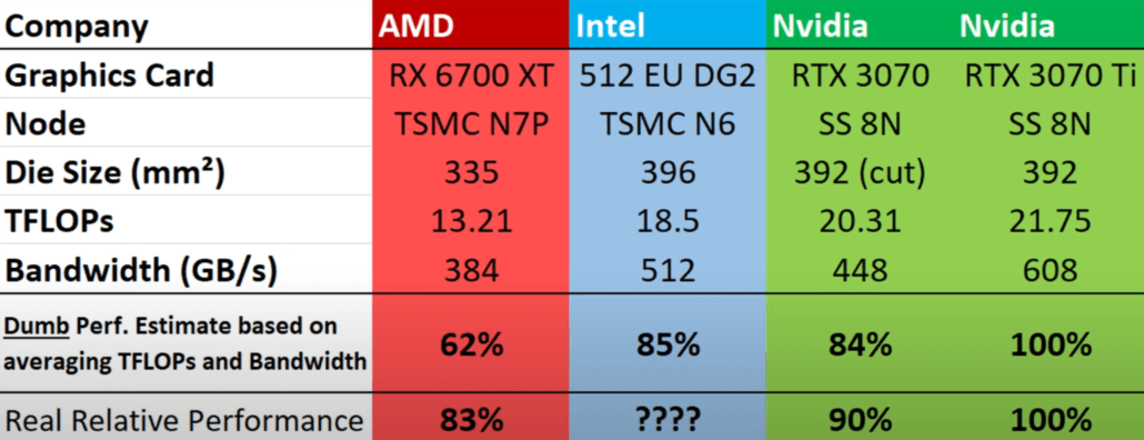 Expected performance and FLOPs of Intel's ARC Alchemist top GPU die compared to RTX 3070 & RX 6700 XT. (Image Source: MLID)