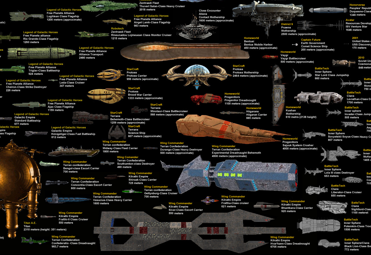Mega Starship Size Comparison Adds Wing Commander Ships