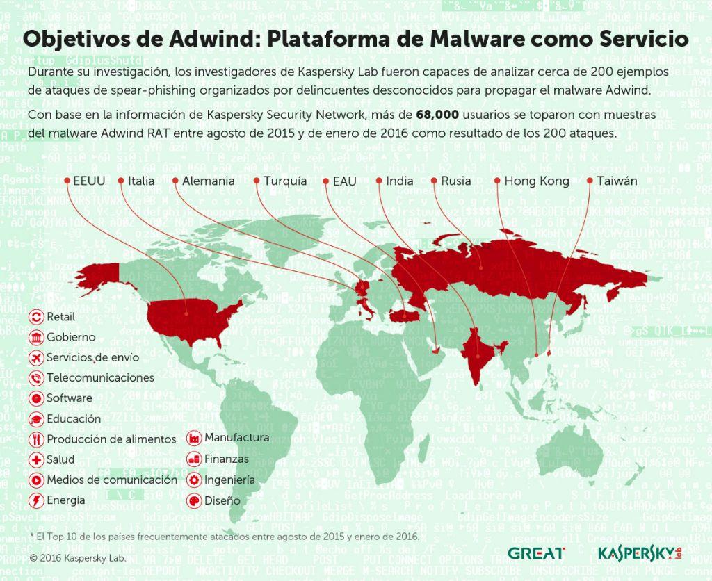 Adwind, plataforma de malware como servicio que ha afectado a más de 400,000 usuarios - adwind-map-sp