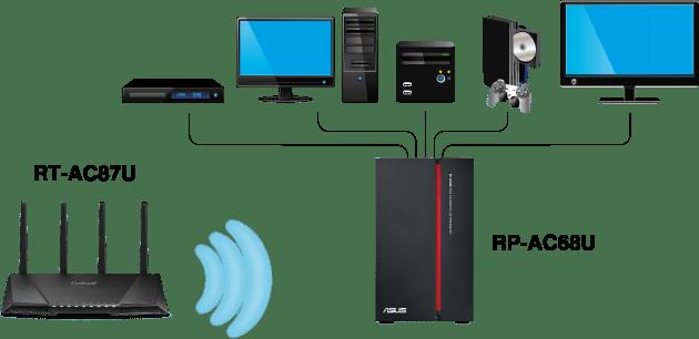 ASUS lanza el RP-AC68U, que extiende la red Wi-Fi ultra rápida a cualquier parte de la casa u oficina - asus-rp_ac68u