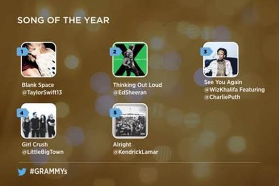 Sigue de cerca los Premios Grammy 2016 en Twitter - mejor-cancion-grammys-twitter