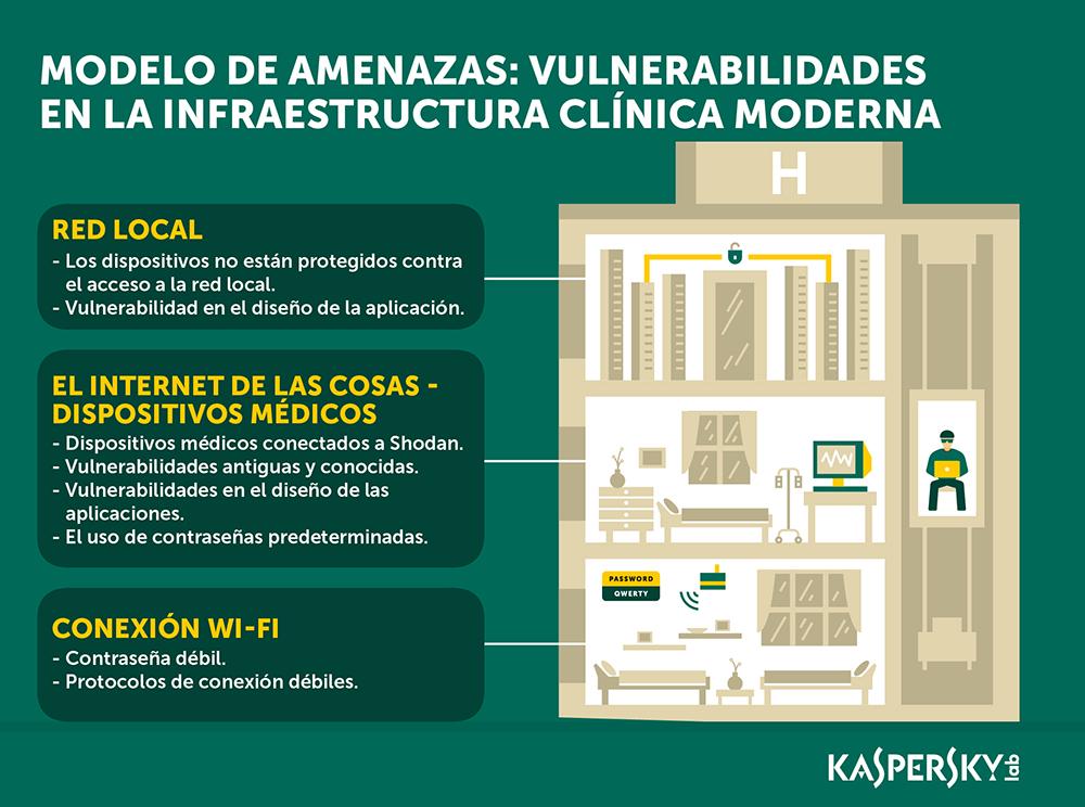 Kaspersky Lab encuentra insuficiencias de seguridad informática en el área de salud - 03292016_kaspersky-lab_hospital