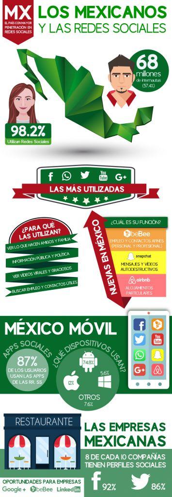 México a la cabeza del Top 10 en actividad en Redes Sociales - los-mexicanos-redes-sociales