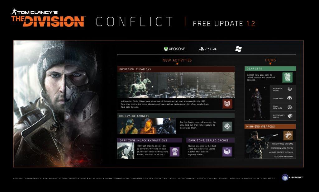 Conflict, ya disponible la segunda actualización de Tom Clancy´s the Division - conflict_recap2