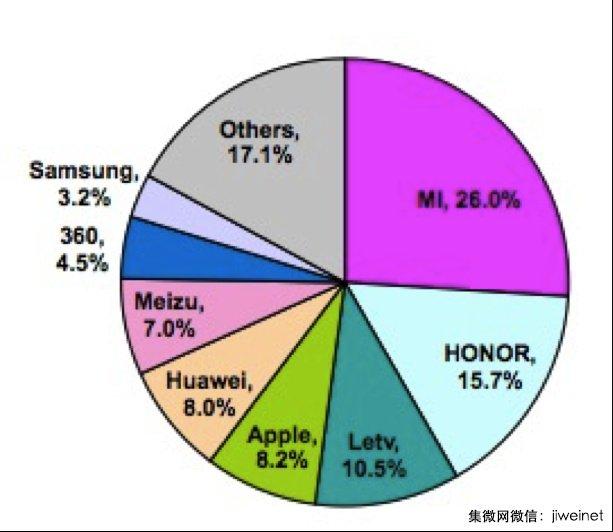 Xiaomi es el fabricante líder de móviles en China - grafica-xiaomi