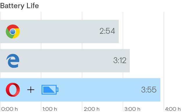 Opera le responde a Microsoft y demuestra que su navegador ahorra más batería - opera-powersaver