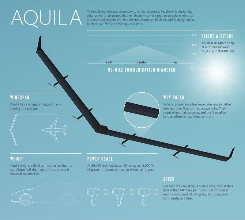 Aquila, el dron de Facebook que lleva internet, realizó su primer vuelo - aquila-infografia