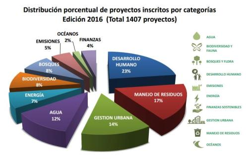 México cuarto país con más proyectos en Premios Latinoamérica Verde - distribucion-porcentual-de-proyectos-por-categorias