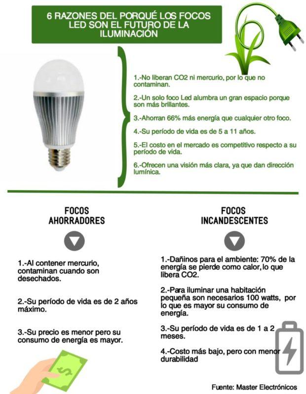 Focos Led, el porqué son el futuro de la iluminación - infografia-focos-led-620x800