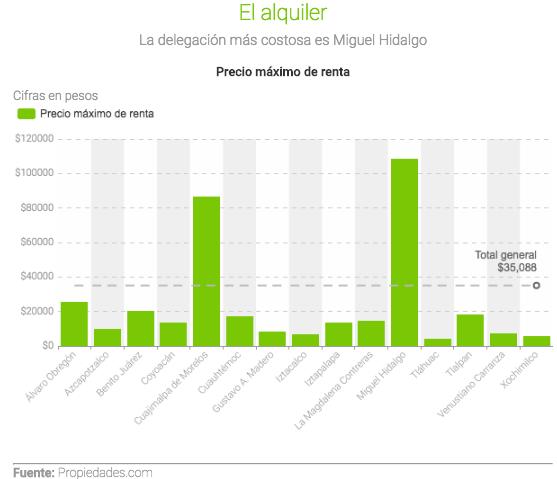 Las delegaciones de la Ciudad de México con mejor infraestructura vial - ranking-alquiler