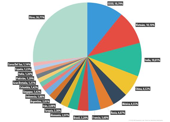 Temas más utilizados como gancho de spam:Donald Trump y Juegos Olimpicos - top-20-paises-fuentes-de-spam