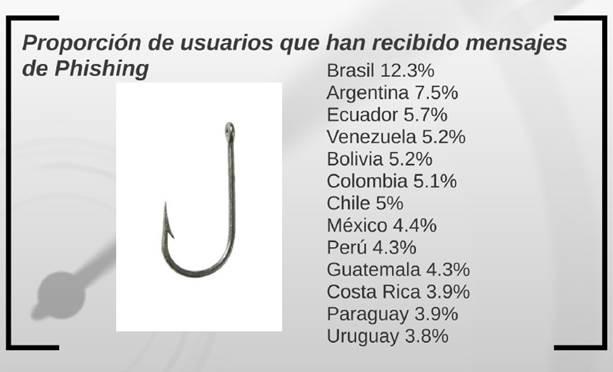 Internautas en América Latina sufren 12 ataques de malware por segundo - intentos-de-ataque-de-infeccion-de-phishing