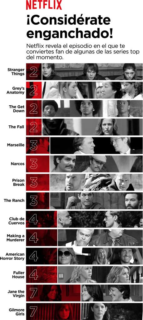 ¿Cuántos episodios tienes que ver para engancharte en una serie? Netflix lo sabe - netflix-capitulo-engancha