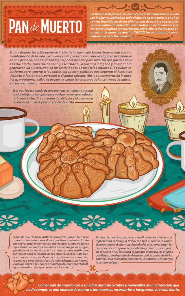 Conoce el origen y significado del Pan de muerto - origen-pan-de-muerto