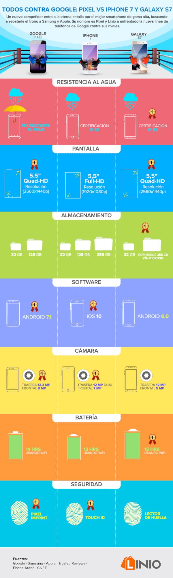 Google Pixel XL vs iPhone 7 Plus y Samsung Galaxy S7 edge ¿Cuál es el vencedor? - pixel-completa