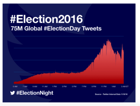 75 millones de tweets produjeron las Elecciones presidenciales en los Estados Unidos - election-2016-450x343
