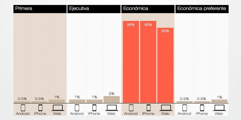Las tendencias y comportamiento del viajero digital mexicano - el-confort-en-los-vuelos-kayak-800x398