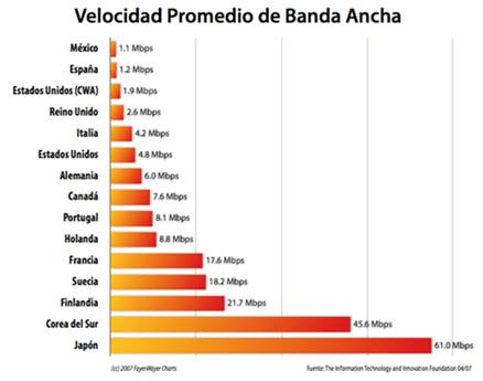 promedio bandaancha mundial ¿Cúal es la velocidad promedio de banda ancha en México?