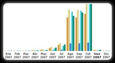 estadisticas octubre graph Estadísticas Octubre 2007
