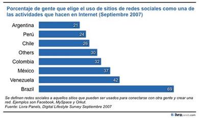 37% De Los Internautas Mexicanos Accede a Redes Sociales - redes-sociales-mexico
