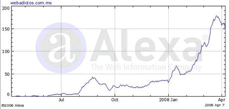 1er aniversario de WebAdictos - trafico-alexa-webadictos