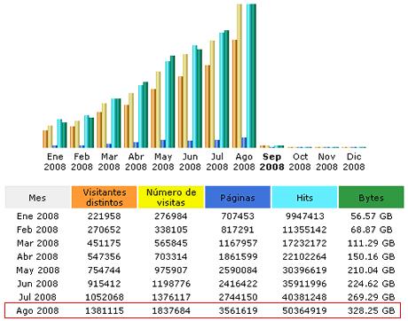 Estadísticas Agosto 2008 - estadisticas-agosto-2008