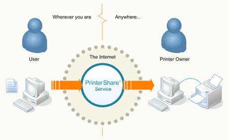 Imprimir documentos remotamente con PrinterShare - imprimir-documentos-remotamente