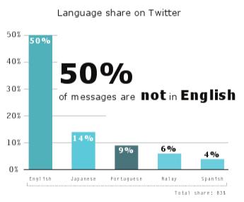 El 50% de los tweets enviados son en idiomas distintos al Inglés - language-twitter