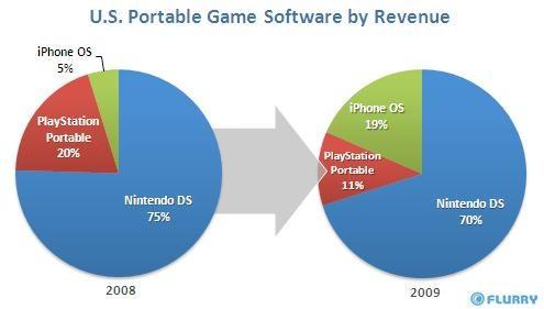 El iPhone ya obtiene el 19% del mercado de juegos portátiles - juegos_grafico