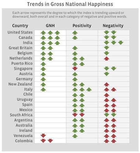 Felicidad en Facebook Facebook libera una aplicación que mide la felicidad de los países