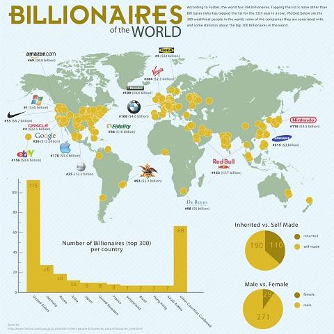 Los grandes Billonarios del Mundo - billonarios-del-mundo