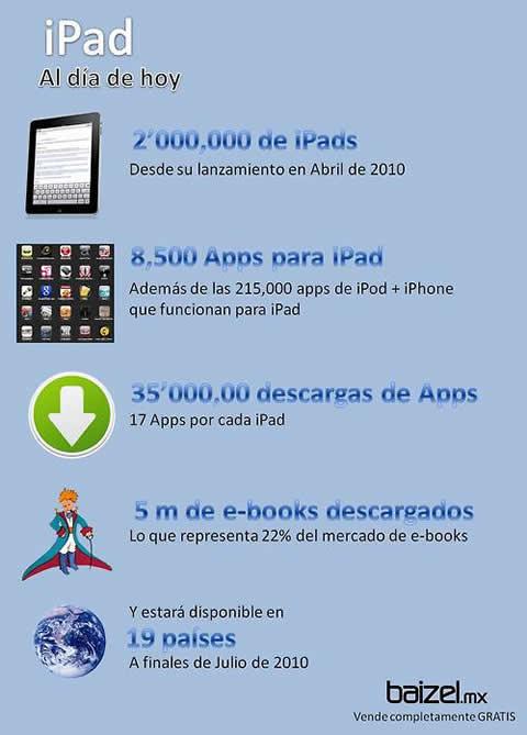 iPad, el rey del momento. - cifras-ipad